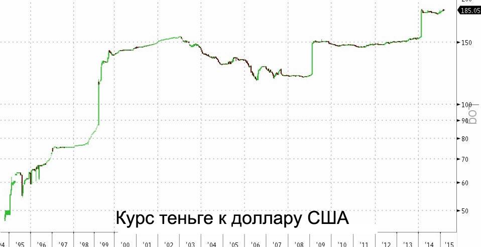 курс теньге к доллару
